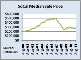 Median Sale Price of SoCal Homes