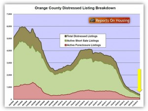 OC Distressed Home Inventory