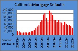 Mortgage Defaults have been falling since early 2009 in California