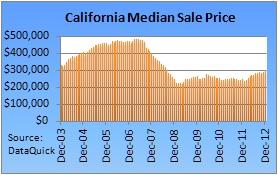 California Median Home Price Graph