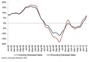 CoreLogic HPI Nov 12 Graph