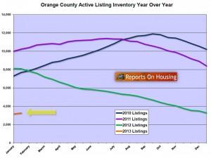 Orange County Active Inventory Jan 2013