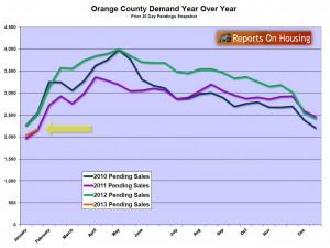 Orange County Pending Sales Year over Year Jan 2013