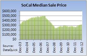 SoCal Median Price Graph