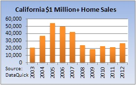 Million Dollar Home sales are on the rise in Huntington Beach and throughout California