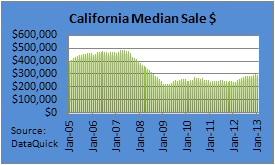 Home Sales California January 2013 Chart