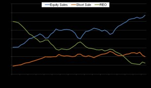 Orange County Equity Sales February 2013