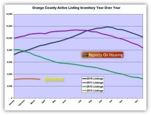 Orange County Active Inventory March 2013