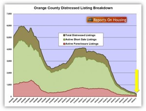 Orange County Distressed Home Listings March 2013