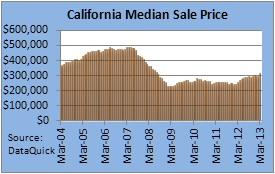 California Median Price