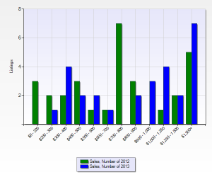 Huntington Harbour Home Sales by Price Segment