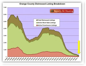 Orange County Distressed Home Listings Chart April 2013