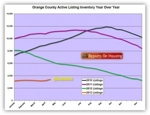 Orange County Home Listing Inventory Chart April 2013