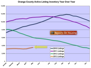 Orange County Inventory May 2013