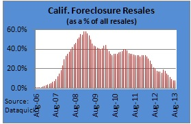 California August 2013 Home Sales