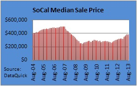 SoCal Median Home Price August 2013