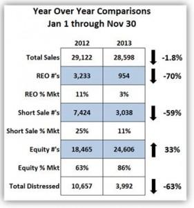 December 2013 Standard Sales