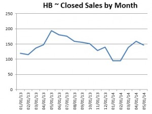 Huntington Beach May 2014 Closed Sales