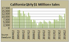 CA Million + Home Sales