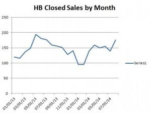 August Huntington Beach Closed Sales