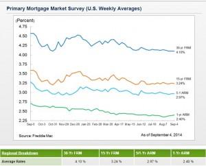 Mort Rates Sept 10 2014