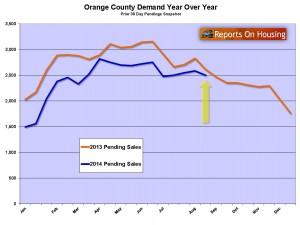 OCHousing demand Aug