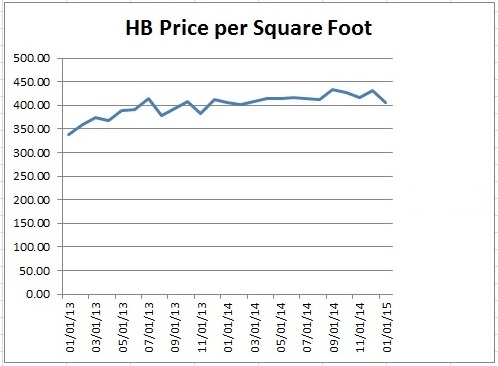 January 2015 Hb Homes Sales Huntington Beach Real Estate