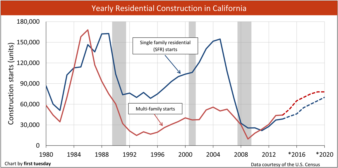 california construction trend huntington beach real estate