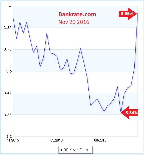 Bankrate Mortgage Rates Chart