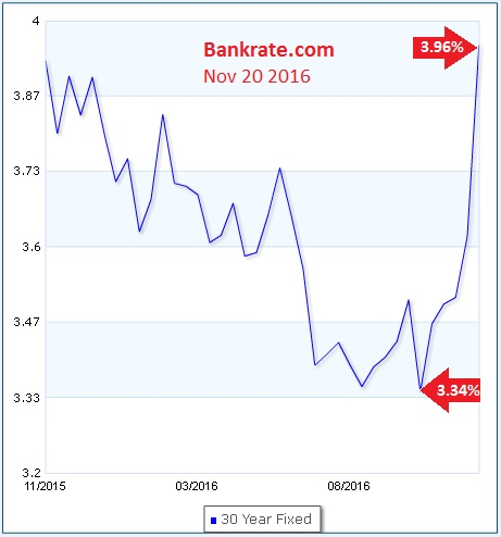 Bankrate Mortgage Rates Chart My