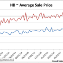 Huntington Beach Average Detached Home Price Hits New High
