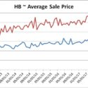 Average Sale Price, Closed Sales, and $PSF all down slightly from June Peak