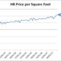 Huntington Beach Sales & Price Per Square foot were up from December 2016